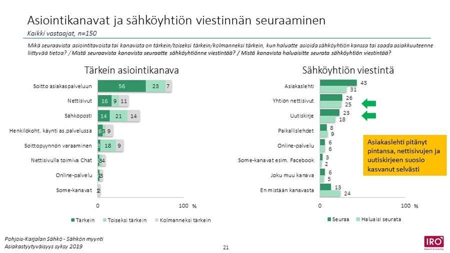 Pohjois Karjalan Sahkon Asiakastyytyvaisyys Kolmen Parhaan